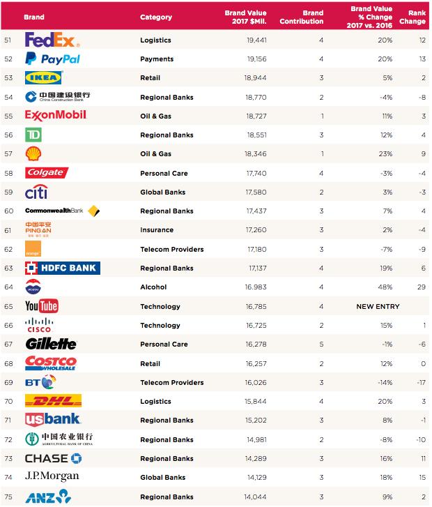科技公司成为全球企业品牌